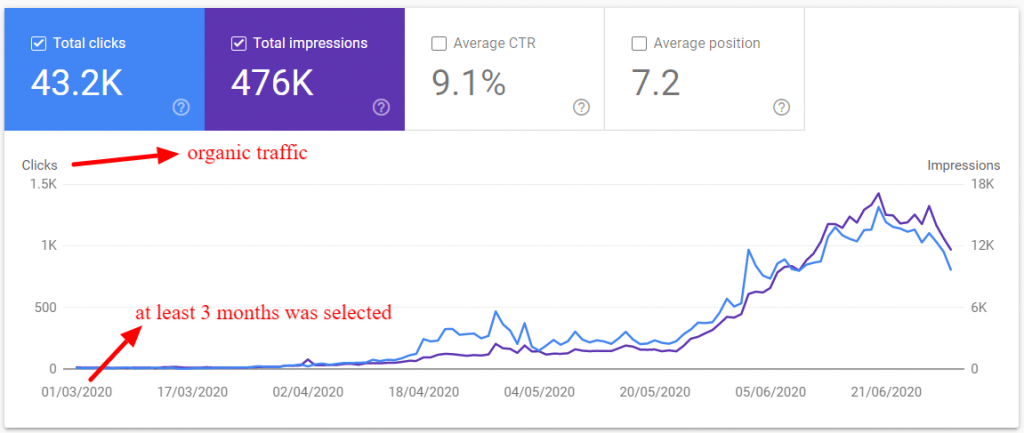 organic search growth kpi