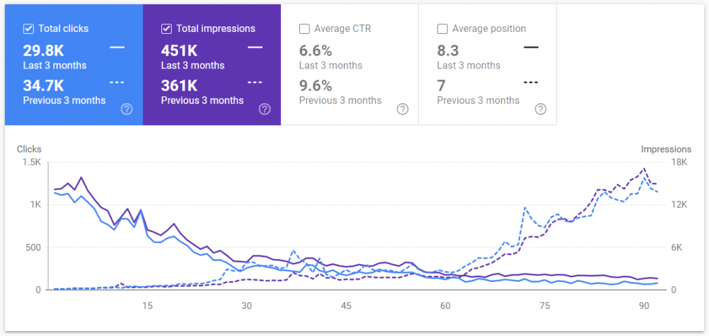 compare organic search growth